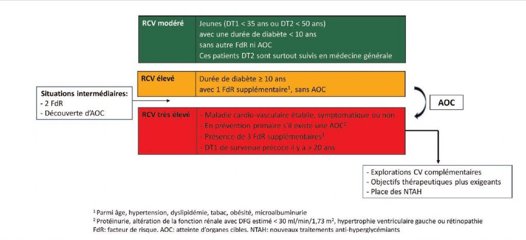 Importance de l'évaluation du risque cardiovasculaire pour une préconisation personnalisée des nouveaux traitements anti-hyperglycémiants en prévention cardiovasculaire